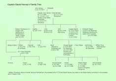 Captain Daniel Harvey's Family Tree