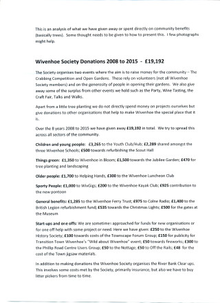 Wivenhoe Society Grants 2008 to 2015