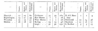 An analysis of vessels and seamen at various ports in Essex made in 1564 | Taken from a History of Essex