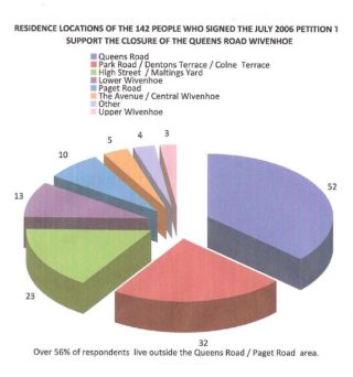 Graph analysing the petition signed by residents supporting the closure.   QRRA