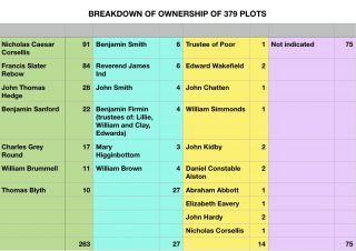 Analysis of 1838 Tithe Award Map Transcript for the Parish of Wivenhoe | Pat Marsden